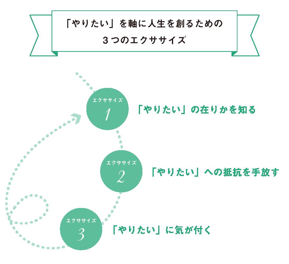 「やりたい」を軸に人生を創るための 3つのエクササイズ